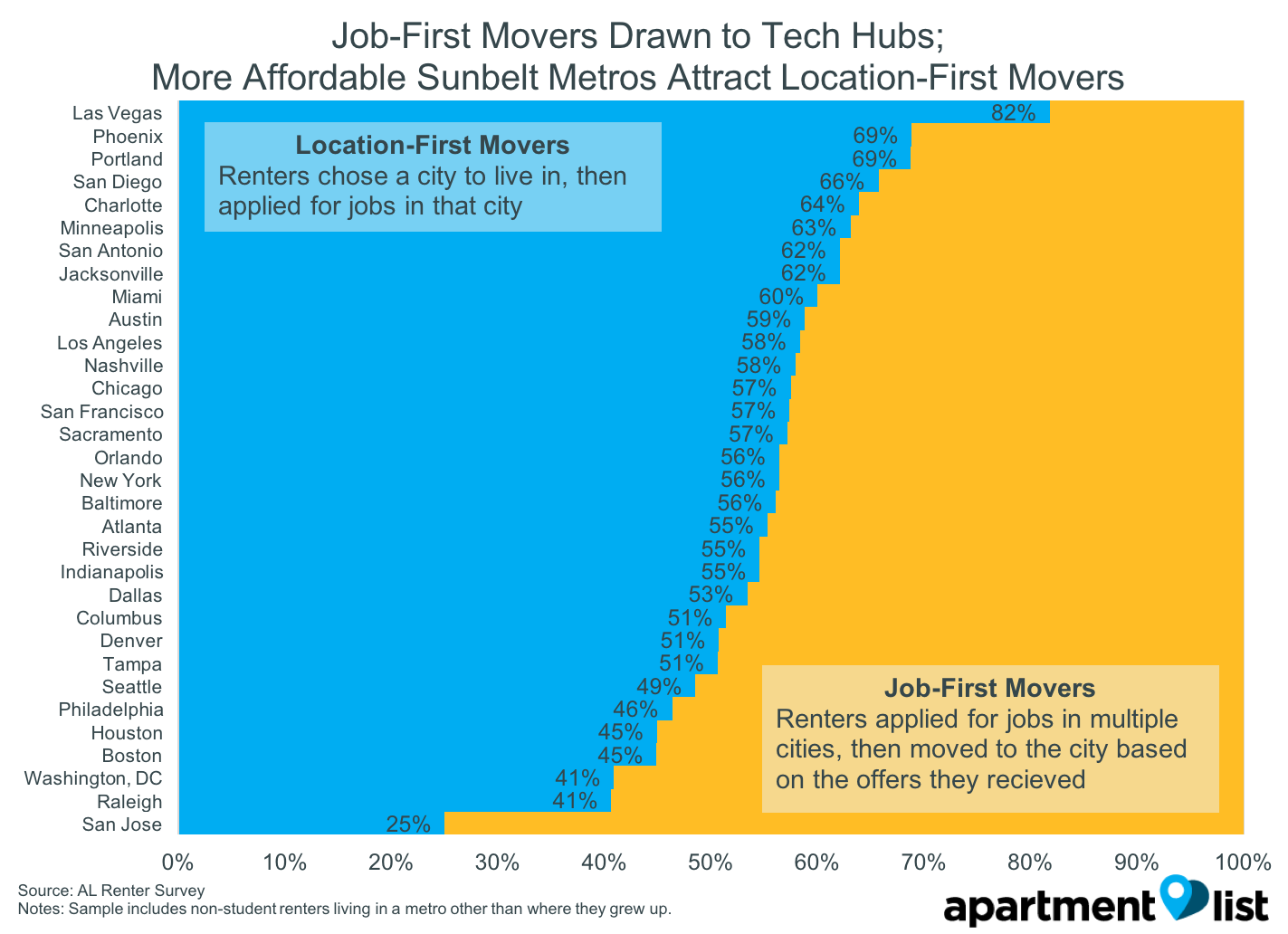 Location Vs Jobs